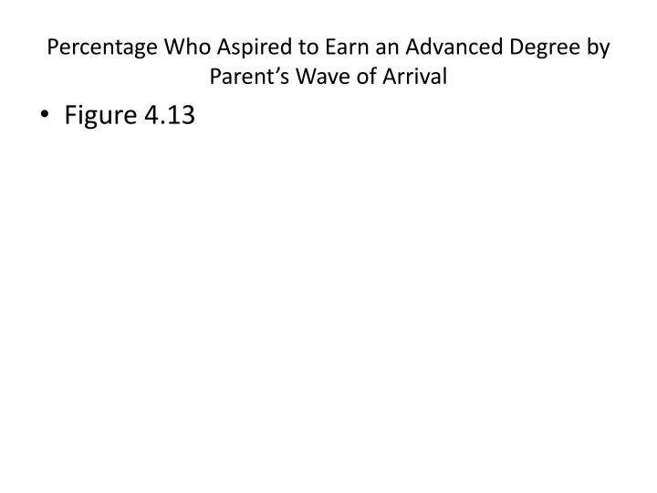 Percentage Who Aspired to Earn an Advanced Degree by Parent's Wave of Arrival