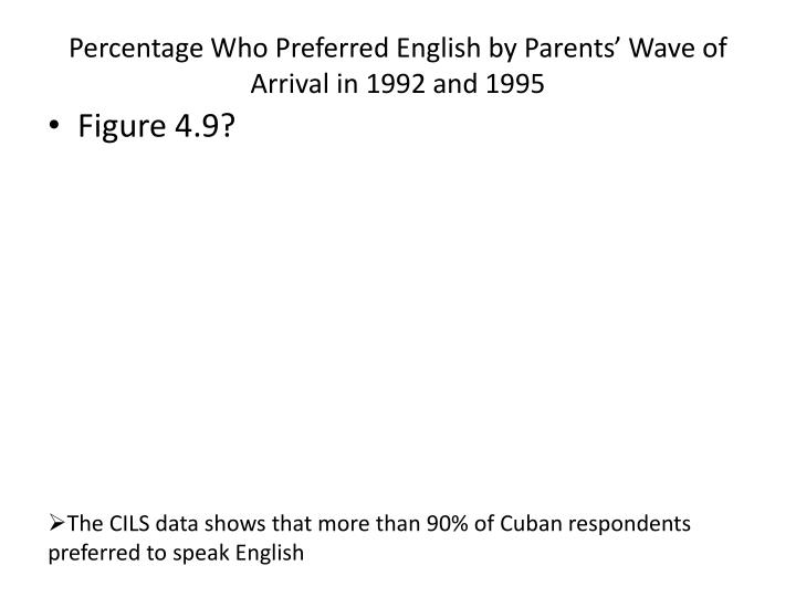 Percentage Who Preferred English by Parents' Wave of Arrival in 1992 and 1995
