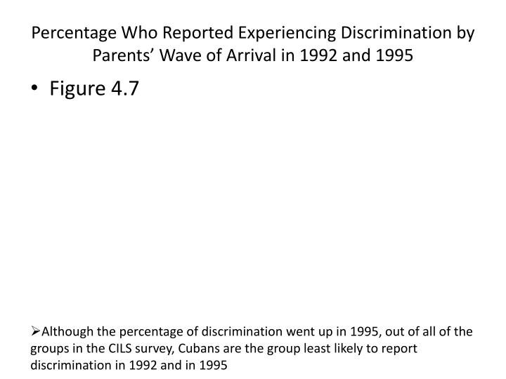 Percentage Who Reported Experiencing Discrimination by Parents' Wave of Arrival in 1992 and 1995