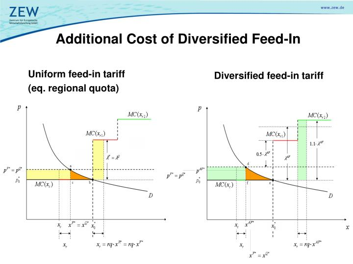 Additional Cost of Diversified Feed-In