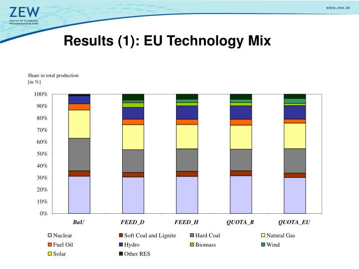 Results (1): EU Technology Mix