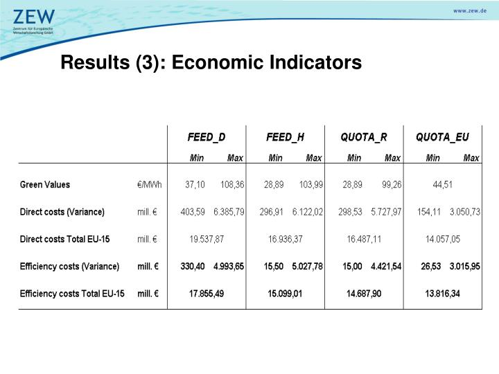 Results (3): Economic Indicators
