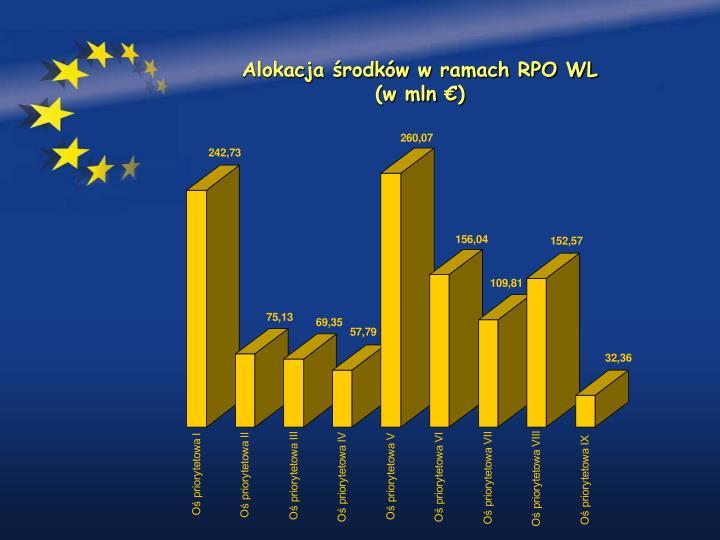 Alokacja środków w ramach RPO WL