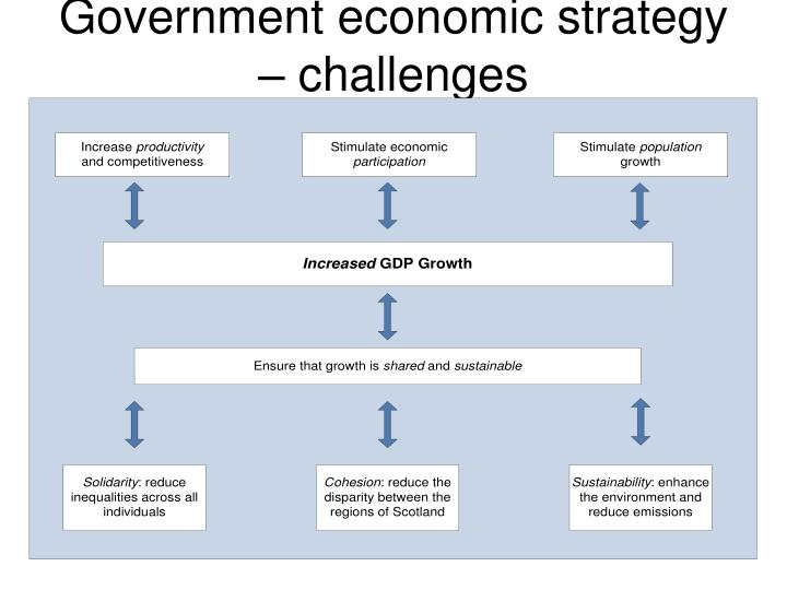 Government economic strategy – challenges