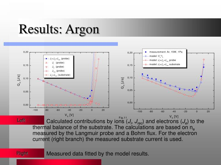 Results: Argon