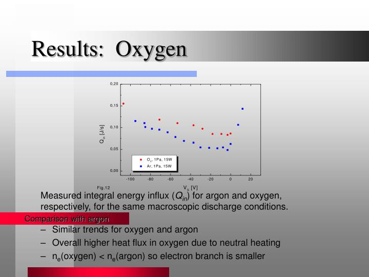 Results:  Oxygen