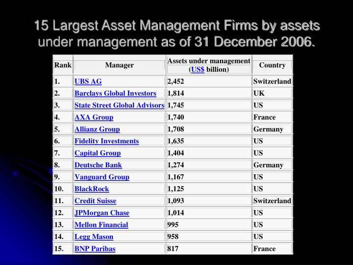 15 Largest Asset Management Firms by assets under management as of 31 December 2006.