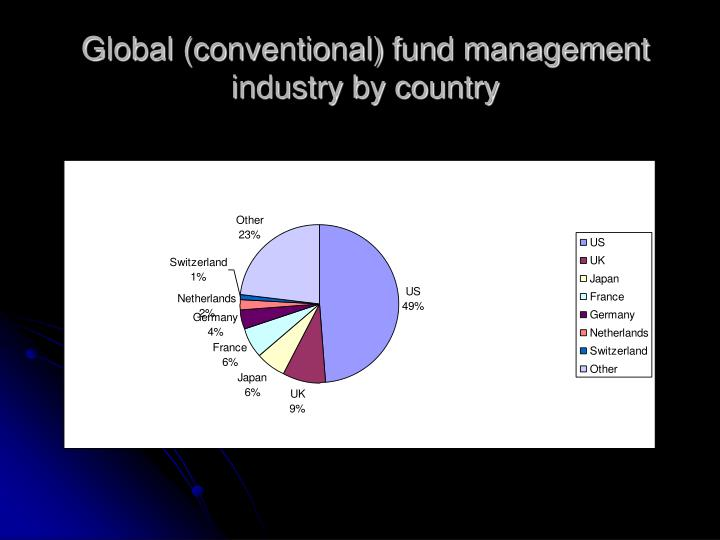Global (conventional) fund management industry by country