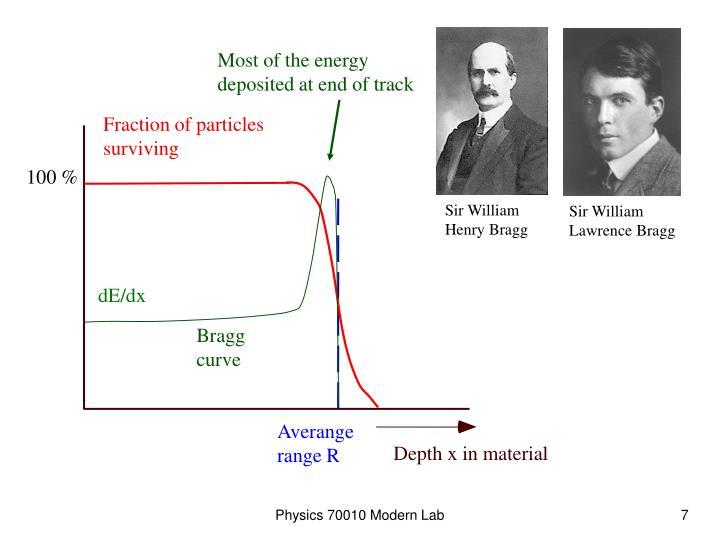 Physics 70010 Modern Lab