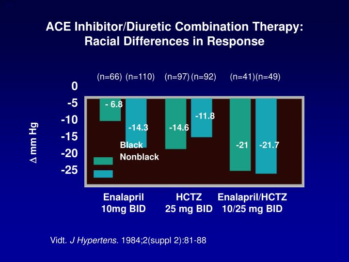 ACE Inhibitor/Diuretic Combination Therapy: Racial Differences in Response