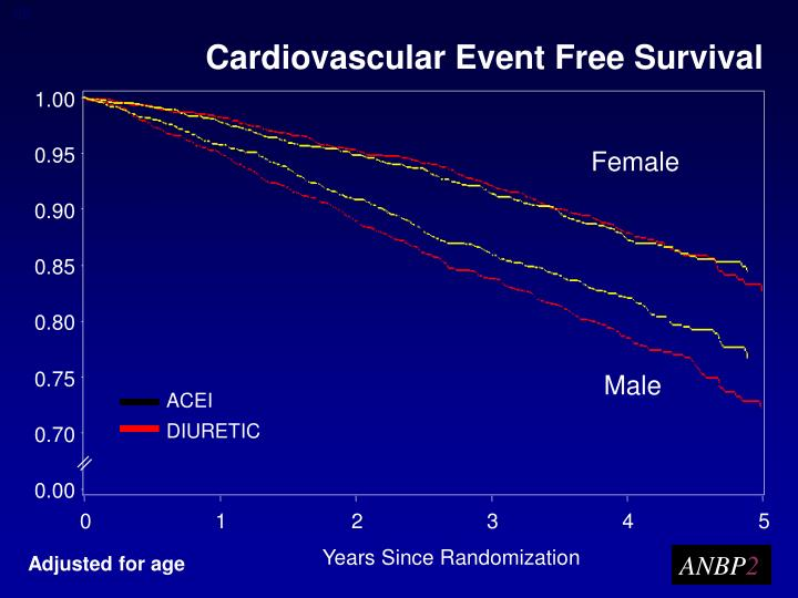 Cardiovascular Event Free Survival