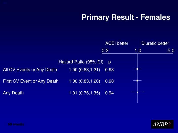 Primary Result - Females