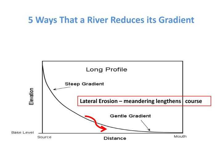 5 Ways That a River Reduces its Gradient