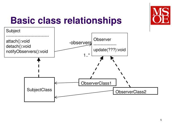 Basic class relationships