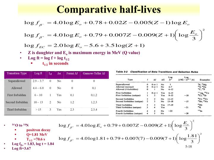 Comparative half-lives