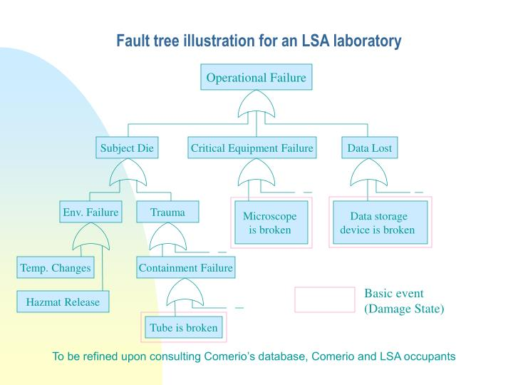 Fault tree illustration for an LSA laboratory