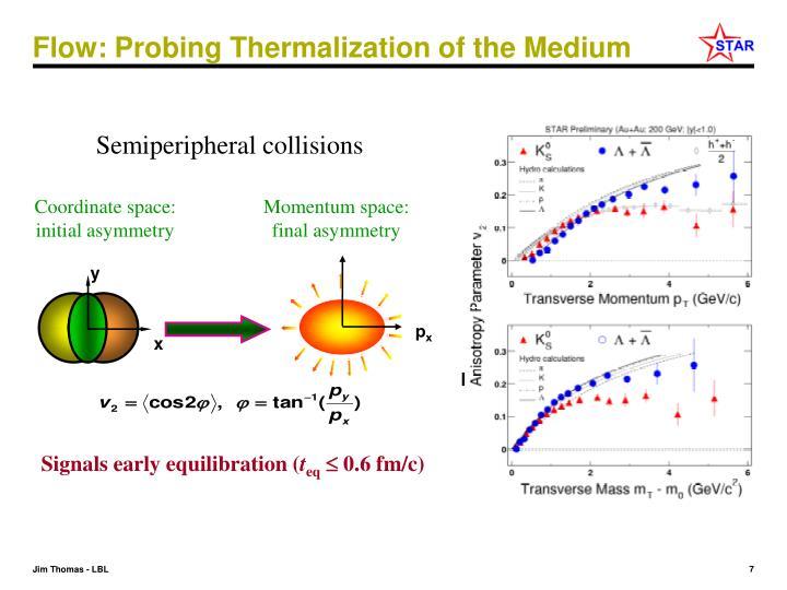 Semiperipheral collisions