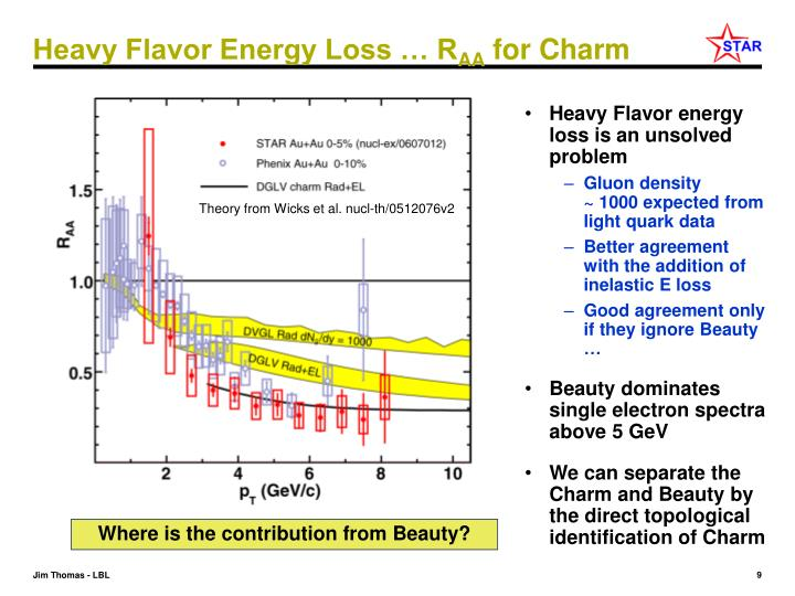 Heavy Flavor Energy Loss … R