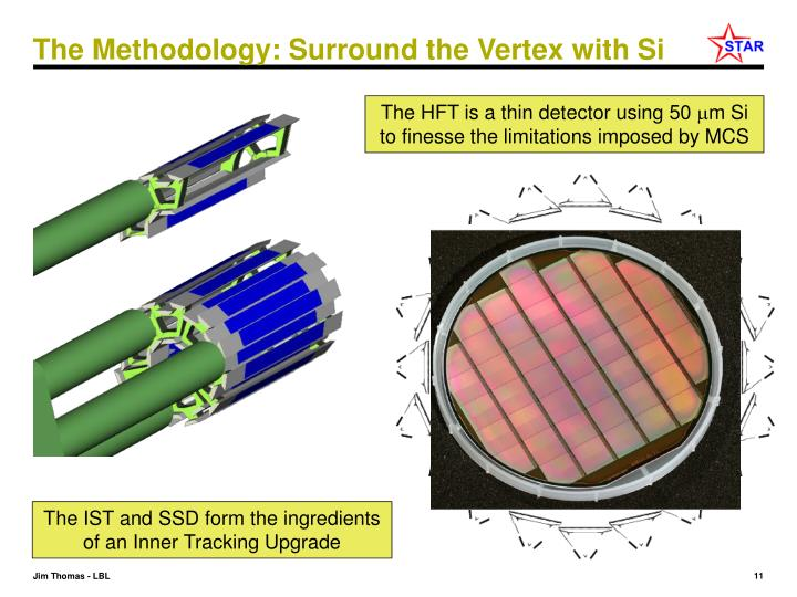 The Methodology: Surround the Vertex with Si