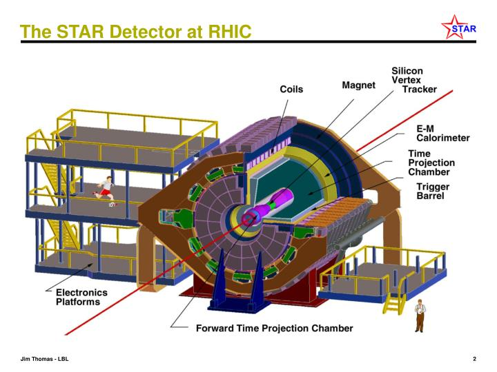 The STAR Detector at RHIC