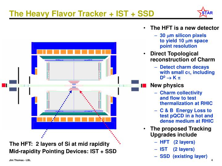Mid-rapidity Pointing Devices: IST + SSD