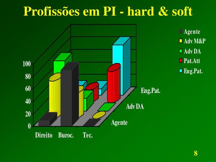 Profissões em PI - hard & soft