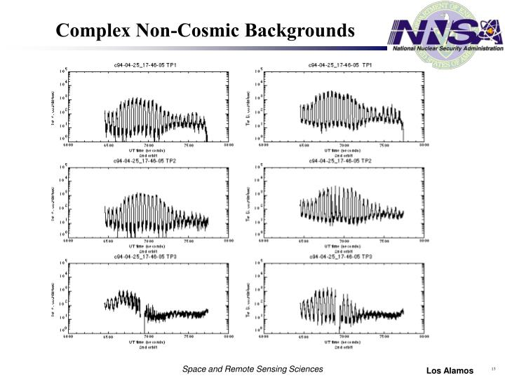 Complex Non-Cosmic Backgrounds