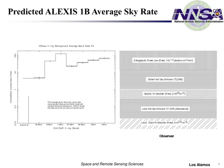 Predicted ALEXIS 1B Average Sky Rate