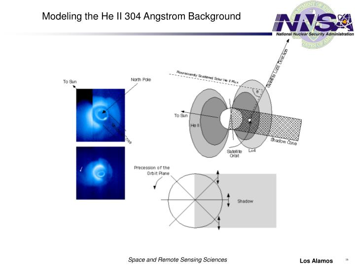 Modeling the He II 304 Angstrom Background