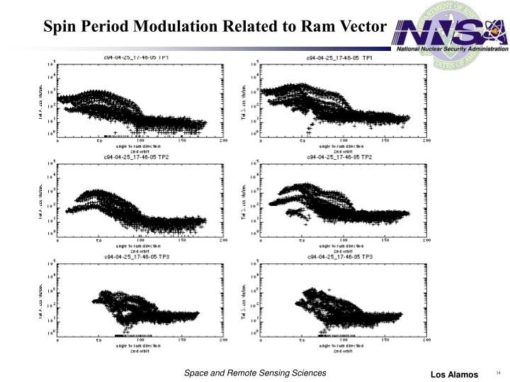 Spin Period Modulation Related to Ram Vector