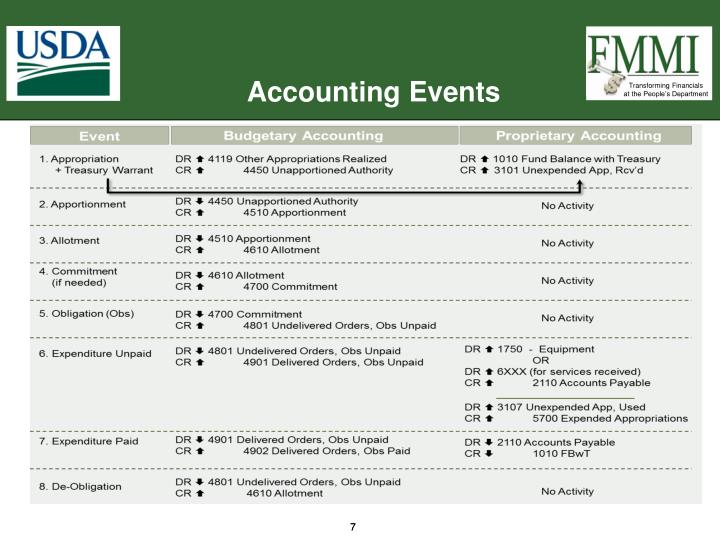 Accounting Events