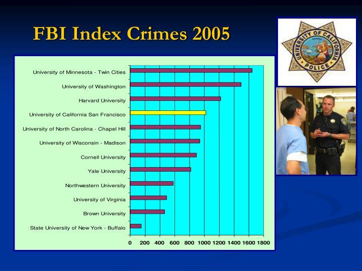 FBI Index Crimes 2005