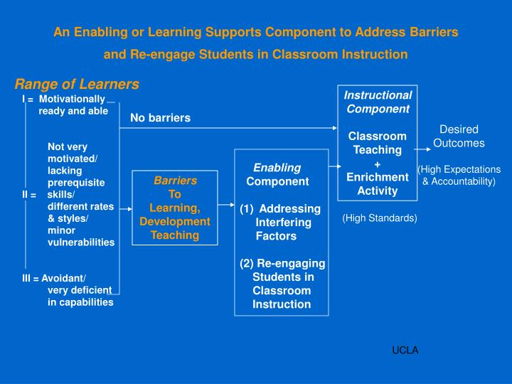 An Enabling or Learning Supports Component to Address Barriers and Re-engage Students in Classroom Instruction