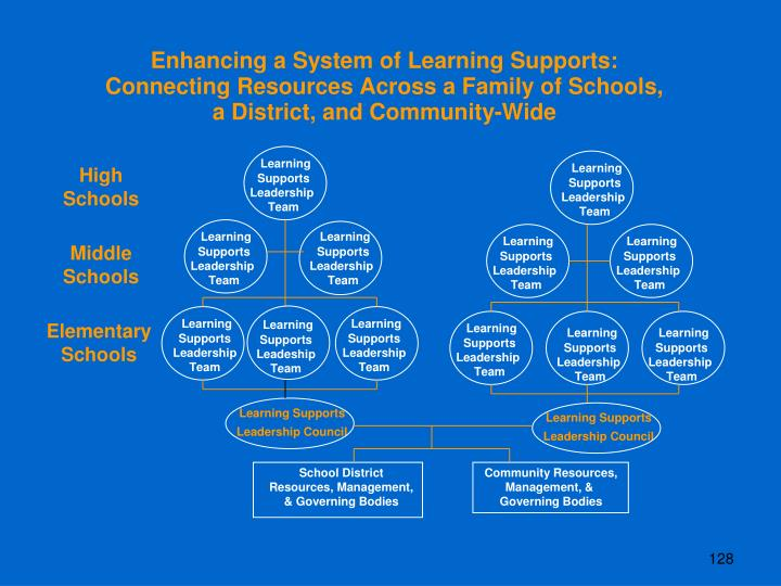 Enhancing a System of Learning Supports: