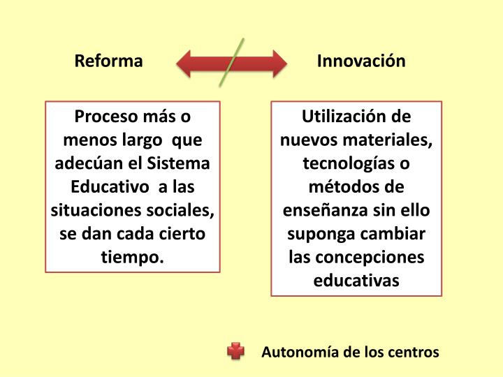 Reforma                                       Innovación