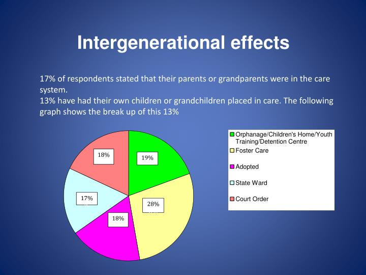 Intergenerational effects