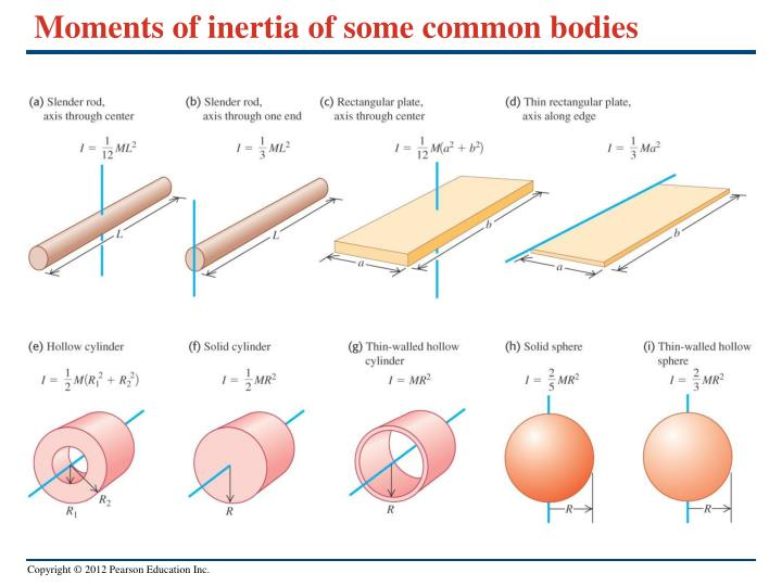 Moments of inertia of some common bodies