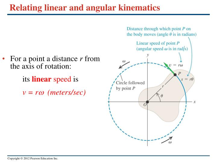 Relating linear and angular kinematics