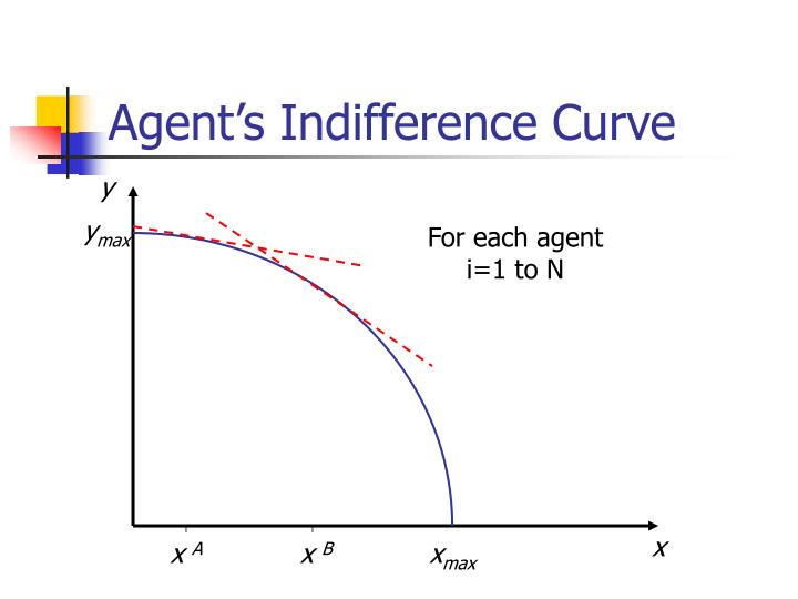 Agent's Indifference Curve
