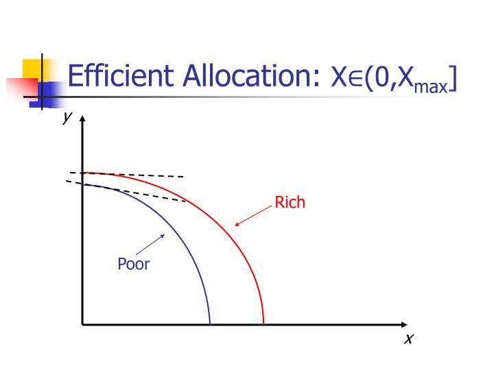 Efficient Allocation: