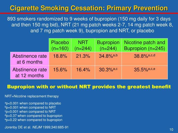Cigarette Smoking Cessation: Primary Prevention