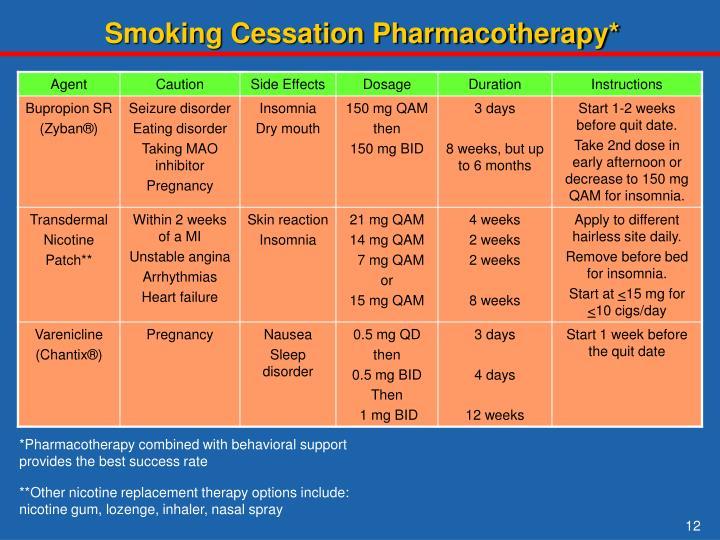 Smoking Cessation Pharmacotherapy*