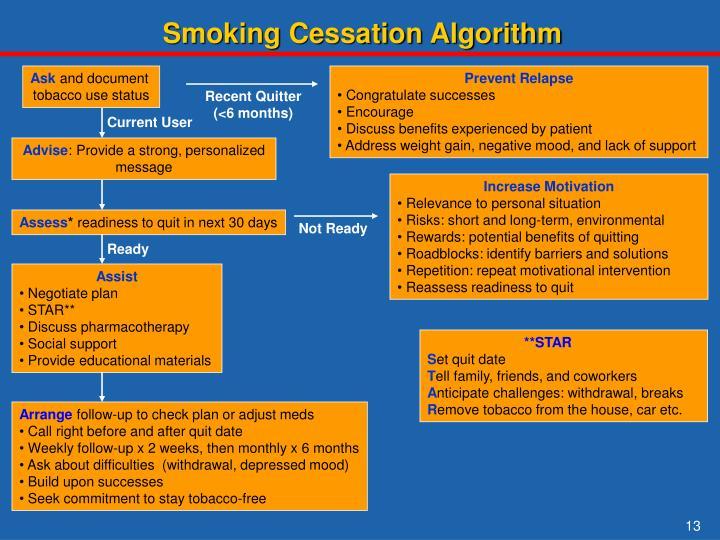 Smoking Cessation Algorithm