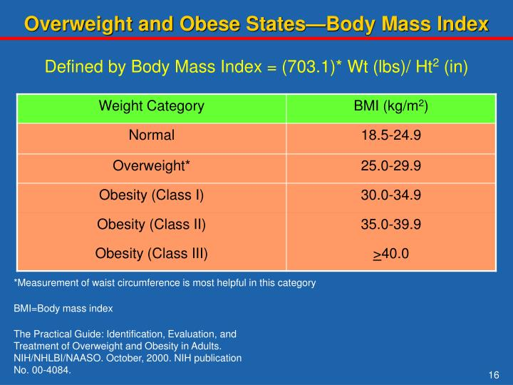 Overweight and Obese States—Body Mass Index