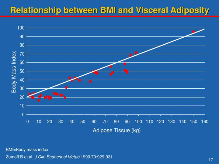Relationship between BMI and Visceral Adiposity