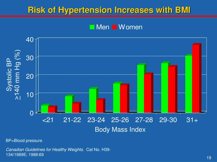 Risk of Hypertension Increases with BMI