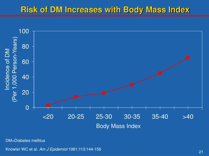 Risk of DM Increases with Body Mass Index