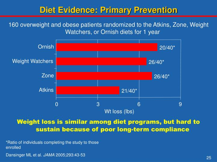Diet Evidence: Primary Prevention