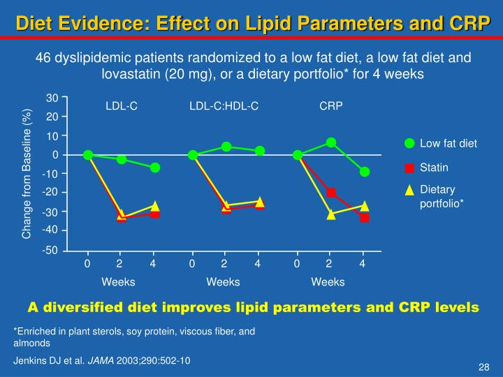 Diet Evidence: Effect on Lipid Parameters and CRP