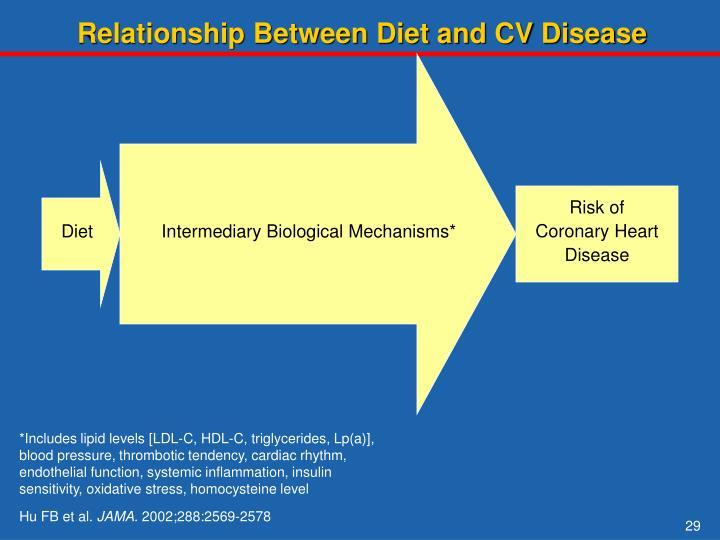 Relationship Between Diet and CV Disease